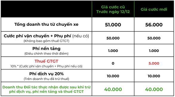Bảng giá cước cập nhật mới của Gojek từ 12/12.