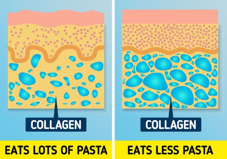 Mì ống: đã qua chế biến, như mì ống, gạo trắng và bánh mì có thể gây hại cho làn da của bạn vì chúng có thể làm hỏng collagen trong da của bạn. Tất cả chúng đều có ảnh hưởng lớn đến lượng đường trong cơ thể. Điều này có nghĩa là làn da của bạn có thể không còn độ đàn hồi và đàn hồi, đồng thời xỉn màu và nhăn nheo hơn.