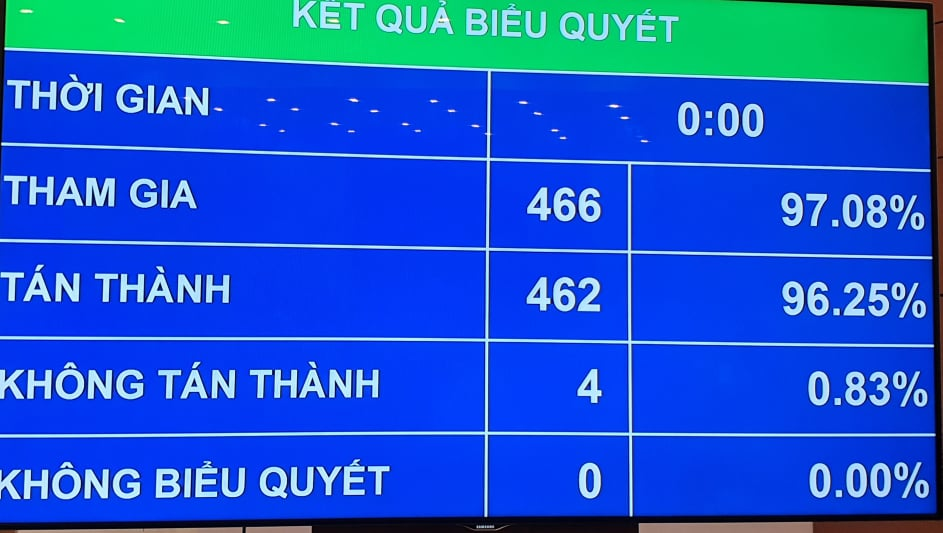 Kết quả biểu quyết Nghị quyết bầu Thủ tướng Chính phủ với ông Phạm Minh Chính