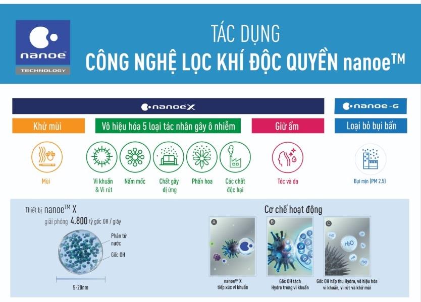 Nanoe™ X có khả năng ức chế hoạt động của các vi-rút, vi sinh vật gây bệnh, các chất gây dị ứng và sự phát triển của nấm mốc