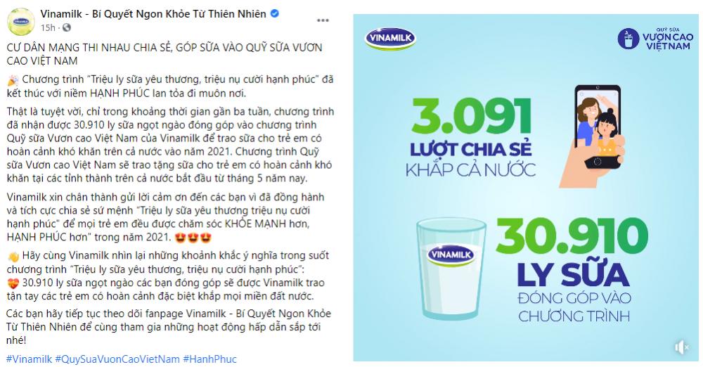 Chiến dịch do Vinamilk tổ chức đã nhận được sự ủng hộ từ cộng đồng mạng với kết quả gần 31.000 ly sữa sẽ được trao cho trẻ em