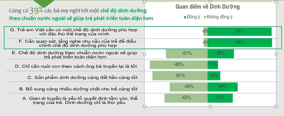 Có đến 39% bà mẹ nghĩ rằng chế độ dinh dưỡng chuẩn nước ngoài sẽ tốt hơn cho con