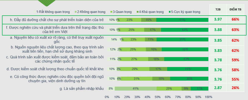 """66% mong muốn sản phẩm """"Đầy đủ dưỡng chất cho sự phát triển của trẻ"""""""