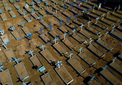 Brazil vượt mốc 450.000 người chết vì COVID-19.