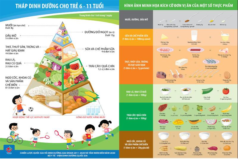 Tháp dinh dưỡng cho trẻ từ 6 đến 11 tuổi
