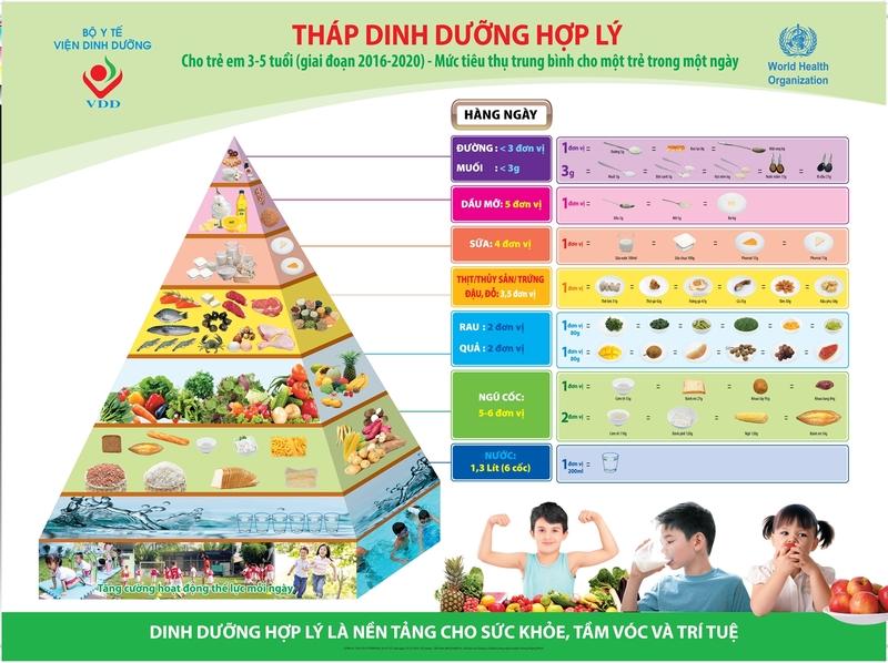 Tháp dinh dưỡng cho trẻ từ 3 đến 5 tuổi do Viện Dinh dưỡng Bộ Y tế xây dựng
