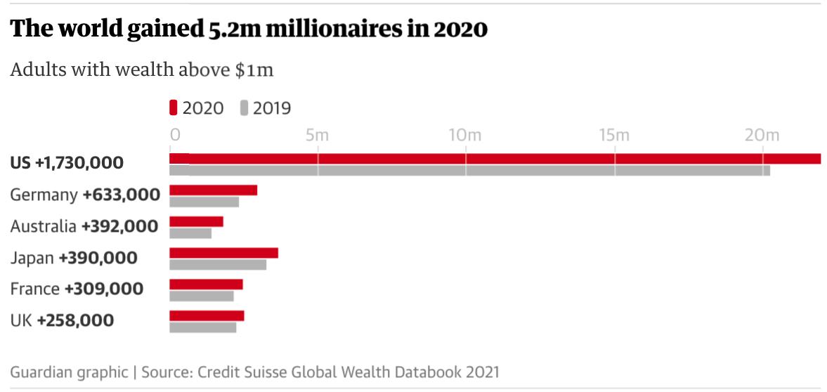Năm ngoái, Vương quốc Anh có thêm 258.000 triệu phú, nâng tổng số lên 2,5 triệu. Ảnh: Mike Kemp / In Pictures / Getty Images
