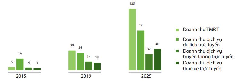 """Quy mô thị trường kinh tế số khu vực Đông Nam Á từ năm 2015 – 2025  (tỷ USD). (Nguồn: """"Sách trắng Thương mại điện tử 2020"""")"""