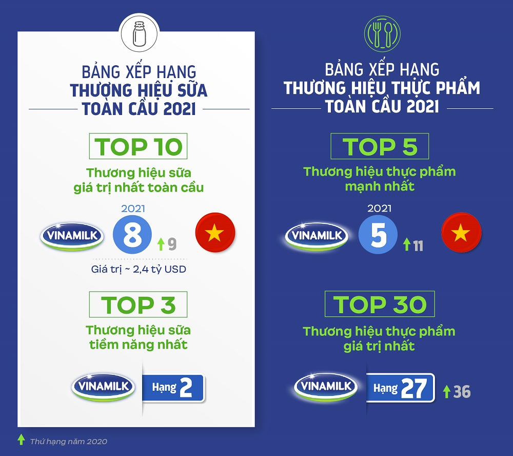 Vinamilk được đánh giá với thứ hạng cao trong 4 bảng xếp hạng toàn cầu về giá trị và sức mạnh thương hiệu