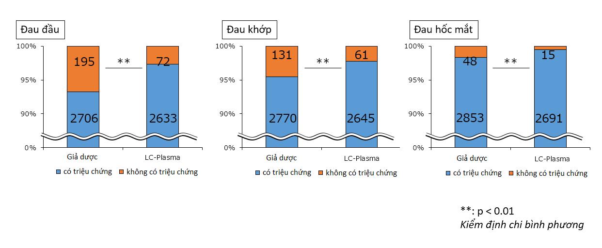 Biểu đồ so sánh lợi ích khi sử dụng chủng khuẩn LC-Plasma đối với bệnh nhiệt đới - Nguồn: Kirin Holdings