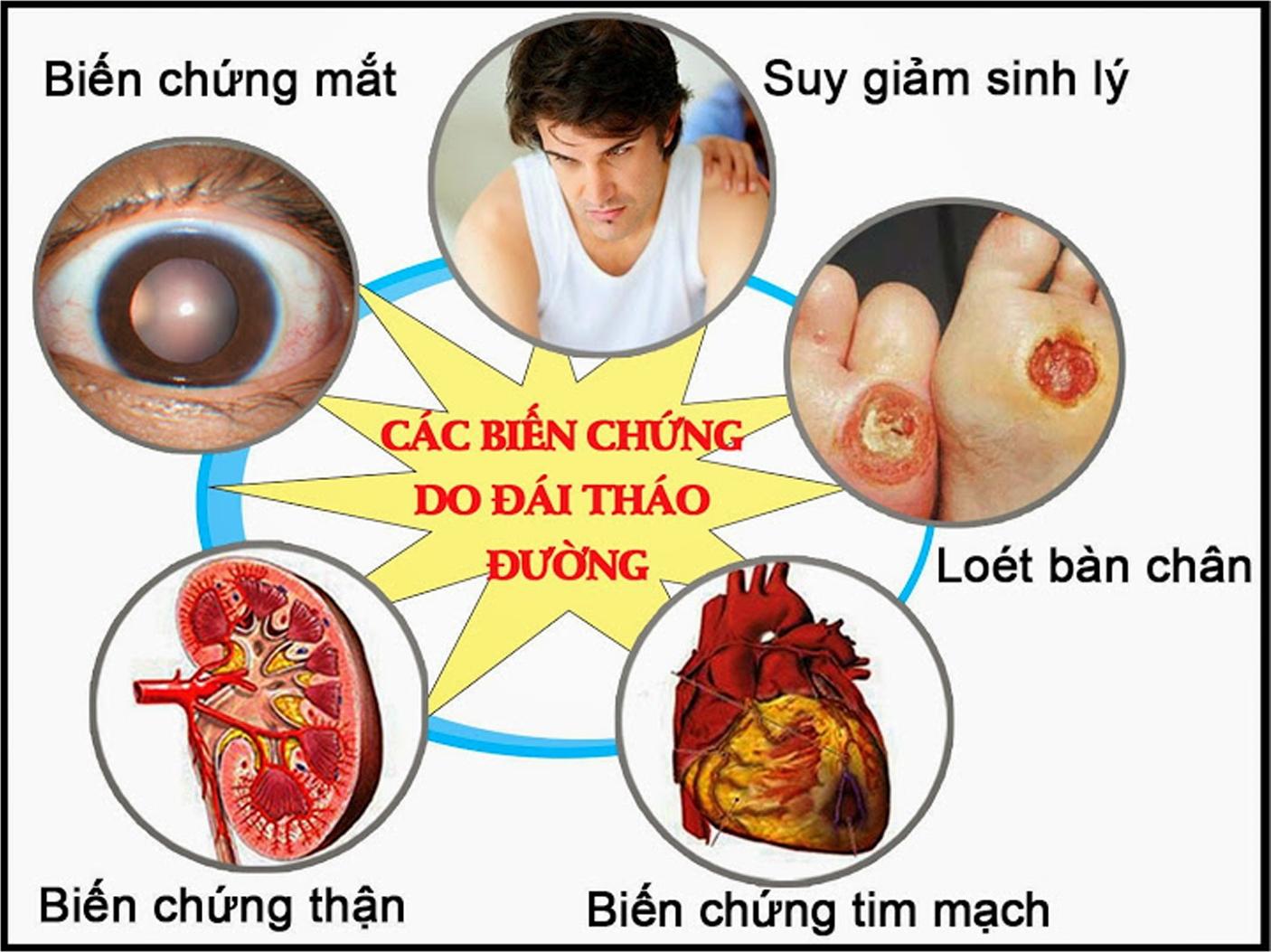 Các biến chứng của bệnh đái tháo đường - Ảnh: http://tytphuongbinhtridong.medinet.gov.vn