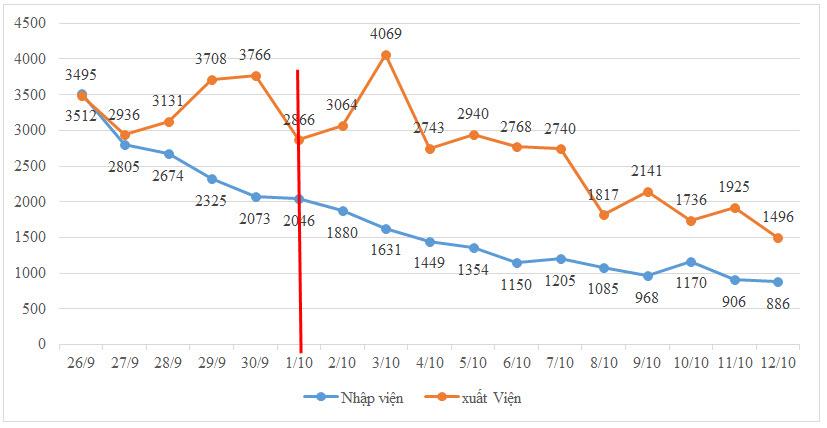 Số nhập viện mỗi ngày tiếp tục theo xu hướng giảm dần, số xuất viện mỗi ngày tại các bệnh viện tiếp tục cao hơn số nhập viện