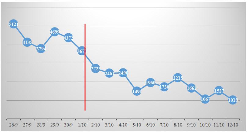 Số mắc mới mỗi ngày tiếp tục theo xu hướng giảm dần sau ngày 1/10
