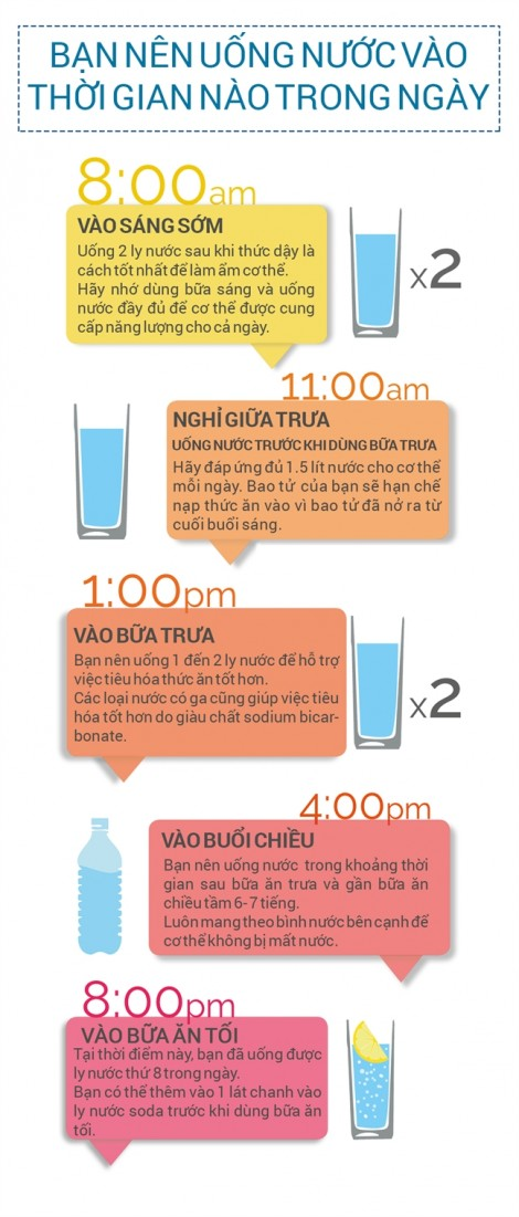 Nên uống nước vào thời gian nào trong ngày?