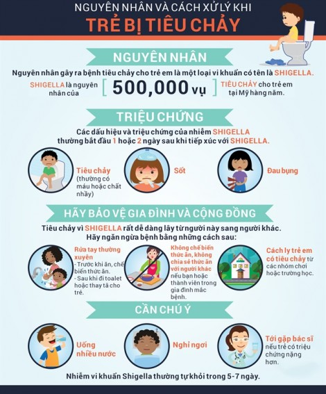 Nhìn vào hình này bạn sẽ biết nguyên nhân và cách xử lý bệnh tiêu chảy cho con