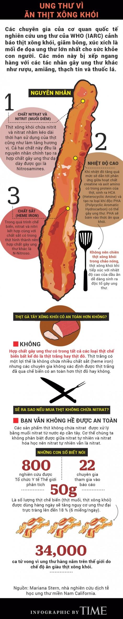 Chơi lễ, hạn chế ăn nhiều thịt xông khói