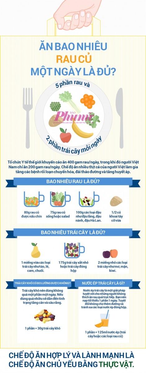 Ăn bao nhiêu rau củ một ngày là đủ?