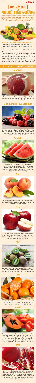 Những loại trái cây cho người tiểu đường