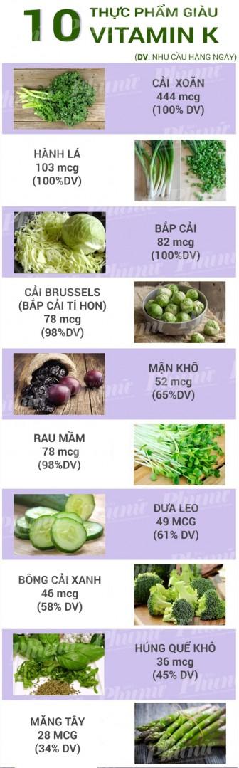 10 thực phẩm giàu vitamin K
