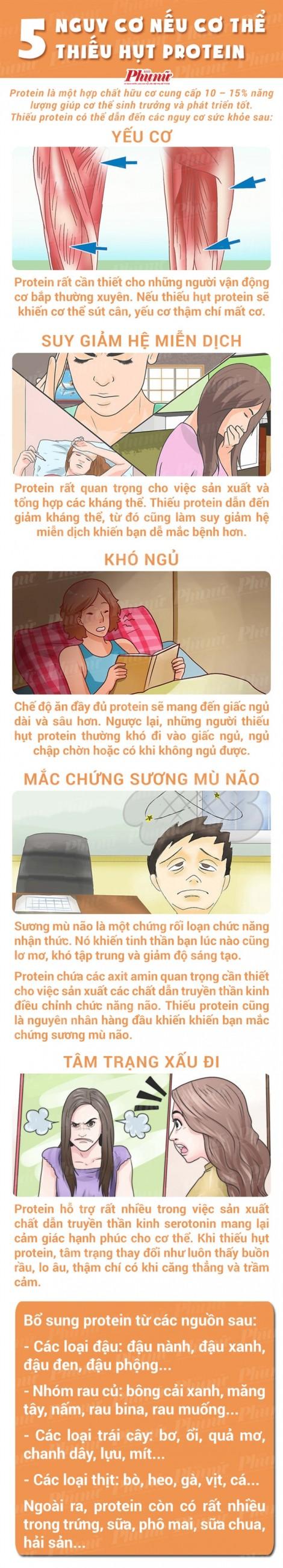 Cơ thể sẽ ra sao nếu thiếu hụt protein?