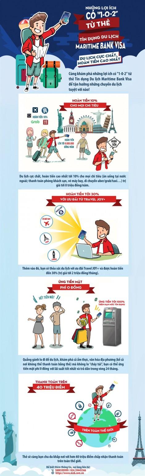 [Infographic]  Những lợi ích của thẻ tín dụng du lịch