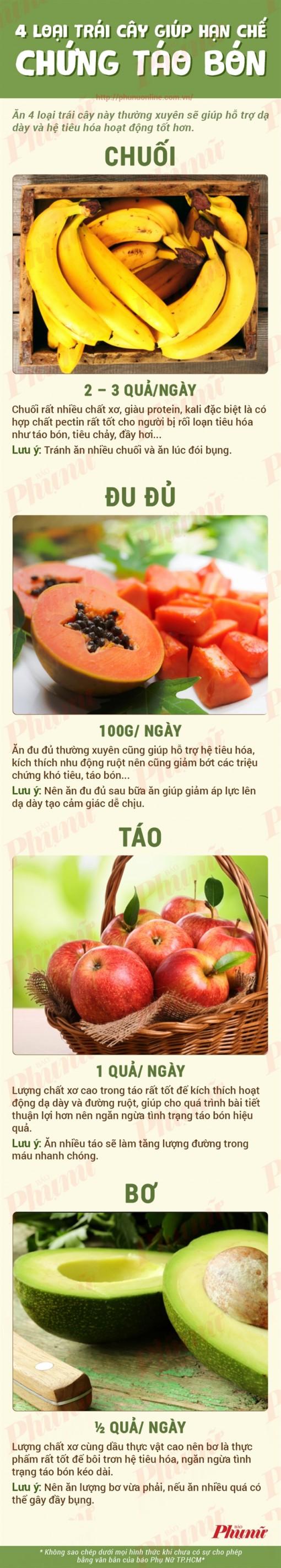 4 loại trái cây giúp hạn chế táo bón hiệu quả