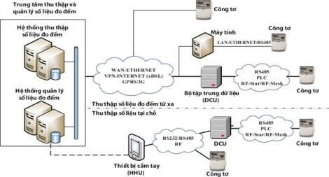Điện lực TP.HCM áp dụng công nghệ thu thập dữ liệu đo đếm từ xa