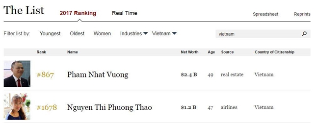 Forbes xuong ten hai ty phu Viet Nam trong bang xep hang 2017