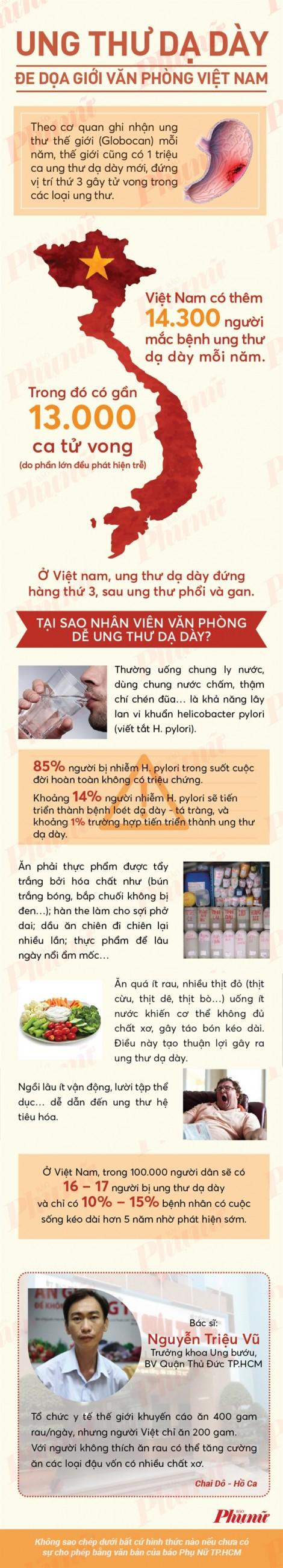 Loại ung thư khiến giới trẻ Việt rùng mình