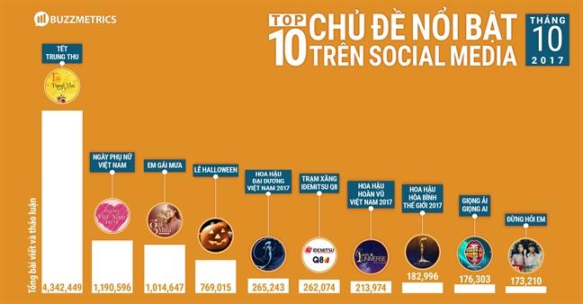 'Hoa hau Dai duong Viet Nam 2017' thanh chu de hot cua mang xa hoi