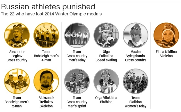 Nga va cu soc bi loai khoi Olympic mua dong 2018 vi be boi doping