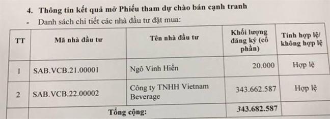 Bo Cong thuong thu gan 110.000 ty dong sau khi ban thanh cong 53,59% co phan Sabeco