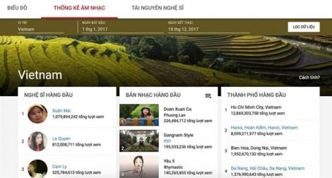 'Bé Xuân Mai' dẫn đầu danh sách nghệ sĩ Việt được tìm kiếm nhiều nhất trên Google năm 2017