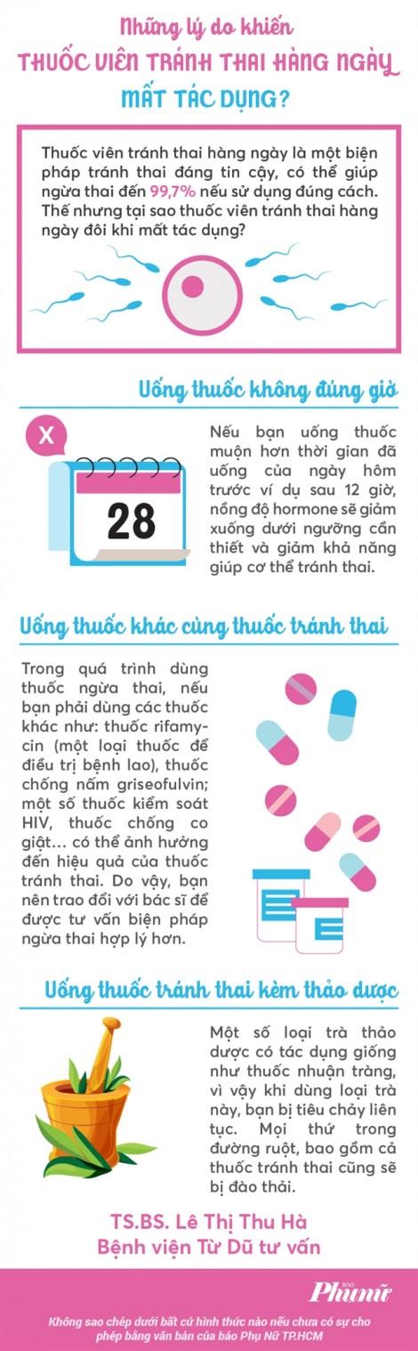 Những lý do khiến thuốc viên tránh thai hàng ngày mất tác dụng