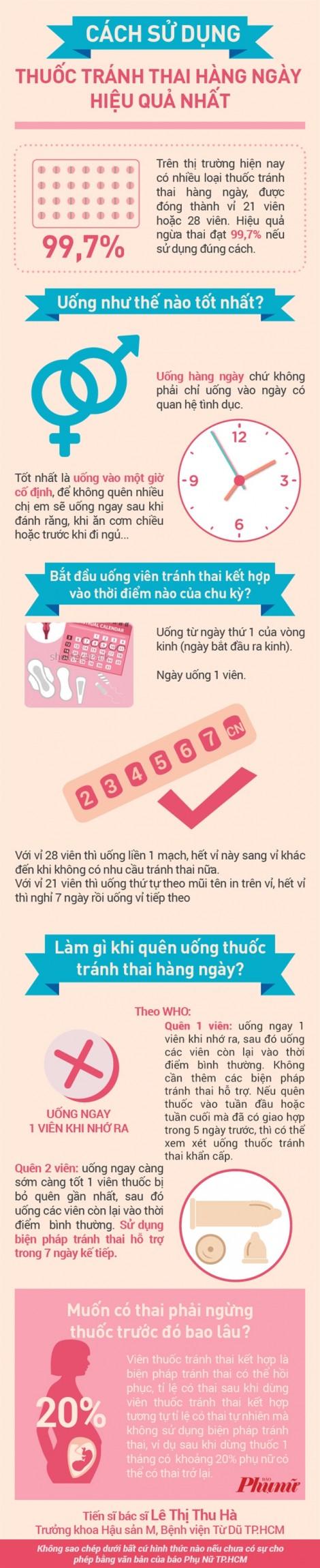 Cách sử dụng thuốc tránh thai hàng ngày hiệu quả nhất