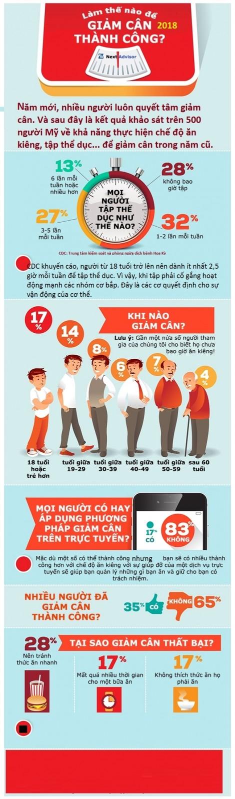 Vì sao bạn khó giảm cân?