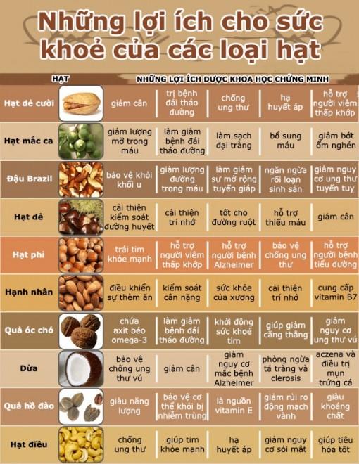 Các loại hạt nên ăn khi bước qua tuổi 30