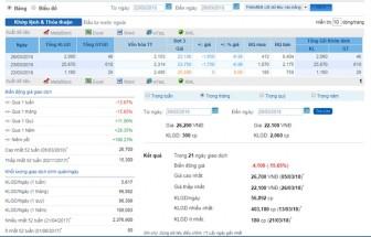 Cổ phiếu Công ty 577 'tụt dốc' không phanh sau vụ cháy