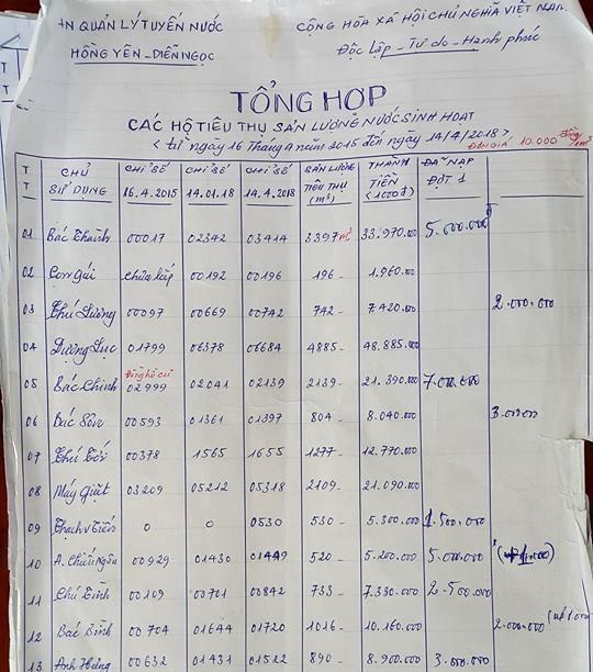 Bat ngo nhan hoa don tien nuoc gan 50 trieu dong