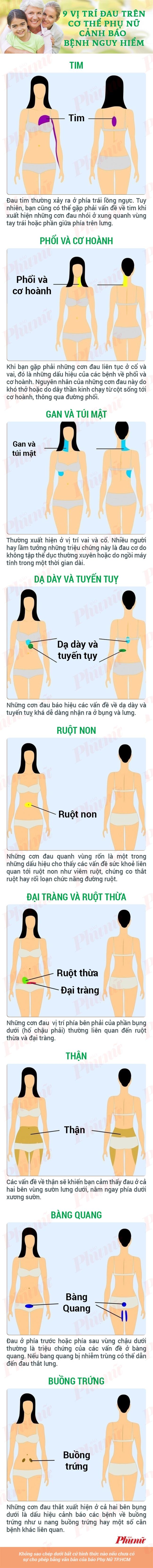 9 vi tri dau tren co the phu nu canh bao benh nguy hiem