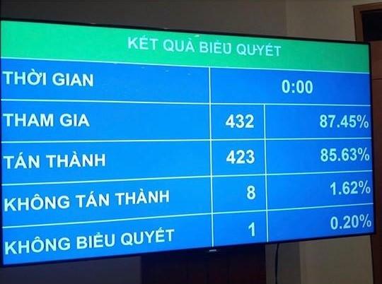 85,63% DBQH bieu quyet tan thanh, Quoc hoi chinh thuc lui Luat dac khu sang ky hop sau