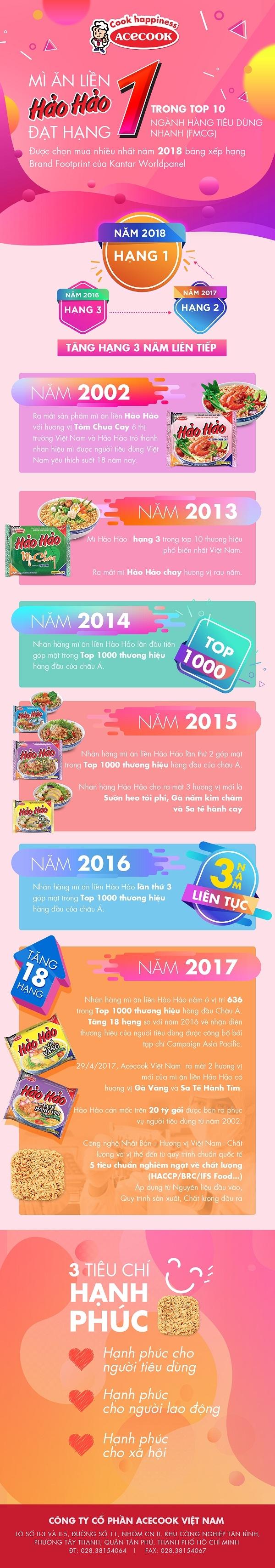 Hao Hao – Thuong hieu mi goi duoc yeu thich nhat tai thanh thi 2018
