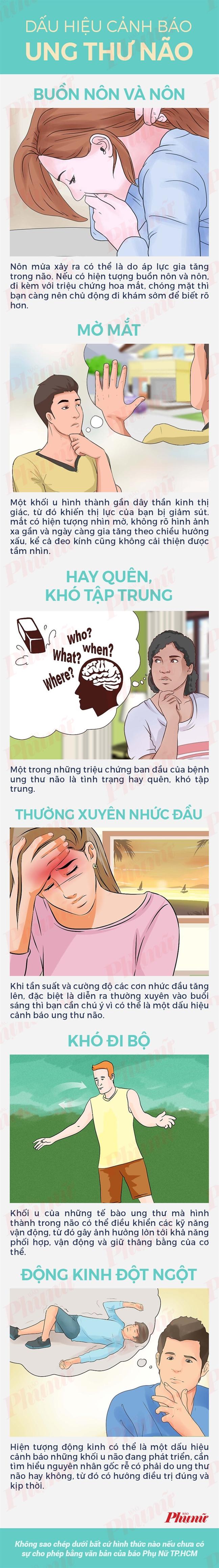 Dau hieu canh bao ung thu nao
