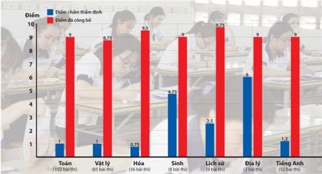 Vụ nâng khống điểm thi ở Hà Giang: Tương lai của những thí sinh thế hệ '6 giây'