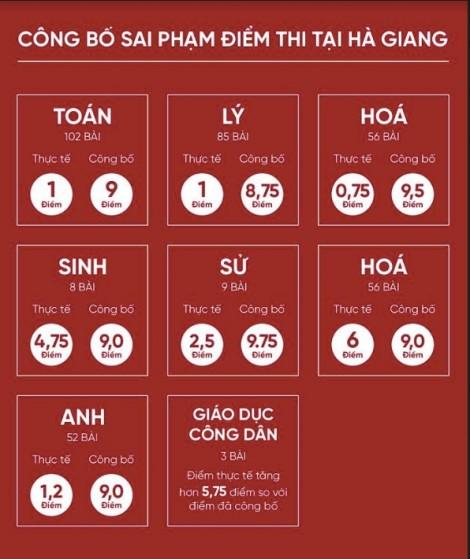 Những học sinh 'được' sửa điểm thi ở Hà Giang sẽ ra sao?