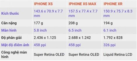 iPhone mới vừa ra mắt, đã có giá dự kiến bán tại Việt Nam