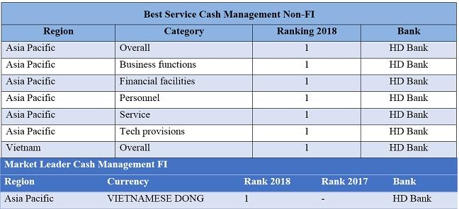 HDBank – Ngan hang co dich vu quan ly tien mat tot nhat chau A – Thai Binh Duong nam 2018