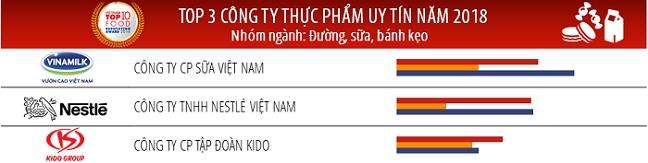 Vinamilk dung dau Top 3 cong ty thuc pham uy tin nam 2018 – Nhom nganh: duong, sua, banh keo
