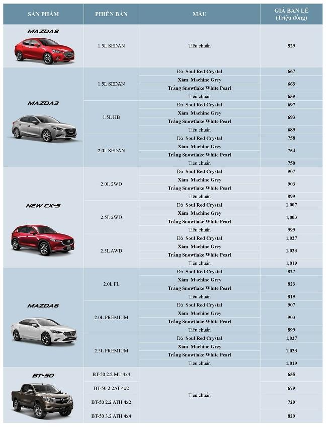 Thaco cong bo gia ban xe Mazda mau son cao cap moi