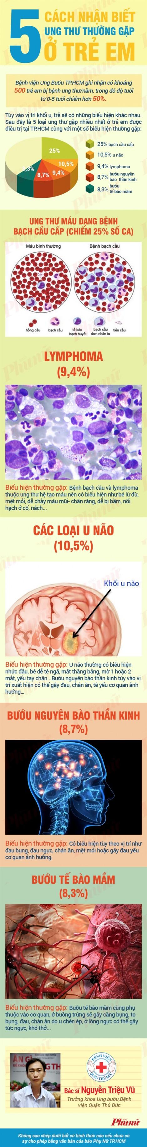 5 cách nhận biết ung thư thường gặp ở trẻ em Việt Nam